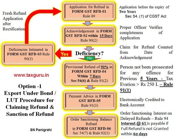 7. Order Sanctioning IGST Refund