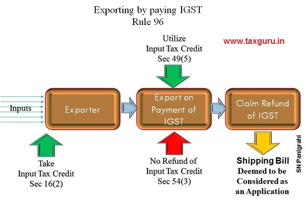 8. Export on Payment of Tax – Claim IGST Refund