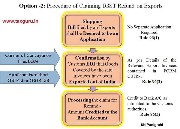 9. Procedure of Claiming IGST Refund on Export