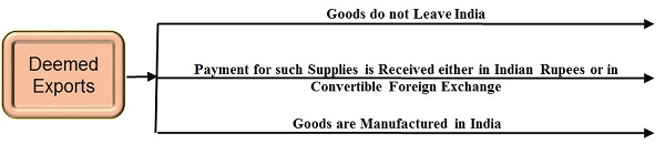 Deemed Exports and Refunds under GST Photo 1