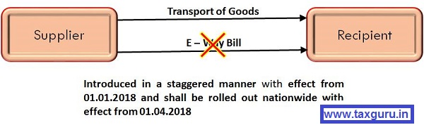 E-Way Bill Roll out