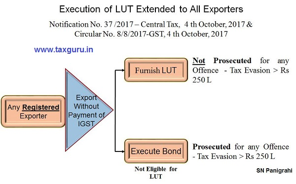 Execution of LUT to Exporters