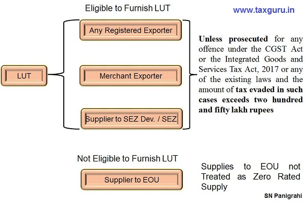 Exporters Eligible to Furnish LUT