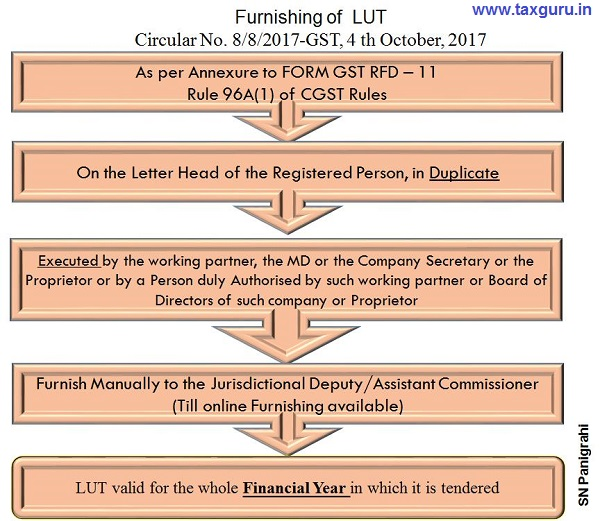 Furnishing of LUT by Exporters