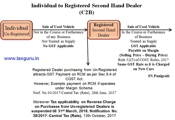 GST Impact on Buying or Selling of Used Vehicles - Photo 3