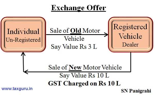 GST Impact on Buying or Selling of Used Vehicles - Photo 7