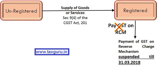 GST Reverse charge mechanism Postponed