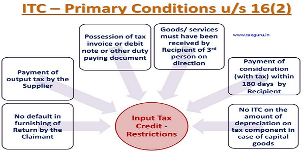 Input Tax Credit - Primary Conditions - Section 16(2) in GST