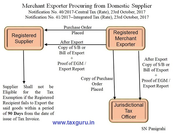 Merchant Exporter Procuring from Domestic Supplier Photo 2