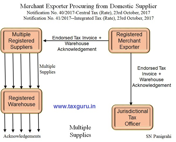 Merchant Exporter Procuring from Domestic Supplier Photo 3