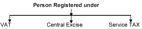 Person Registered under VAT, Central Excise, Service Tax