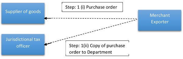 Placing an order by a merchant exporter and furnishing copy to Department