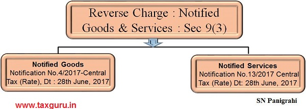 RCM on Notified Goods or Services