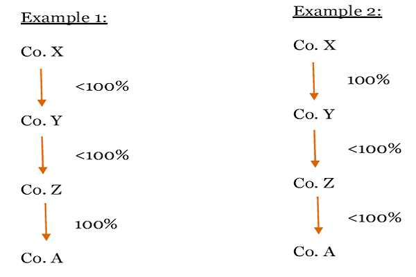 Restriction on number of layers of subsidiary Example 1 and 2