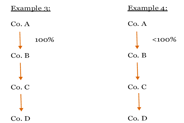 Restriction on number of layers of subsidiary Example 3 and 4