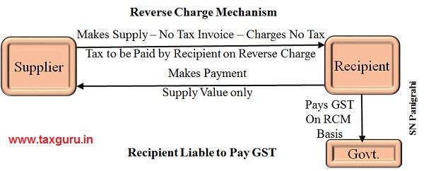Reverse Charge Mechanisam