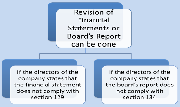 Revision of Financial Statement