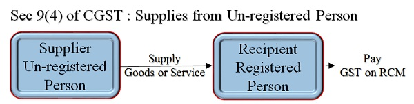 Sec 9(4) of CGST Act- RCM on Supply from Unregistered Person