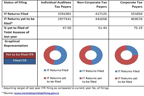 Status of ITR Filing