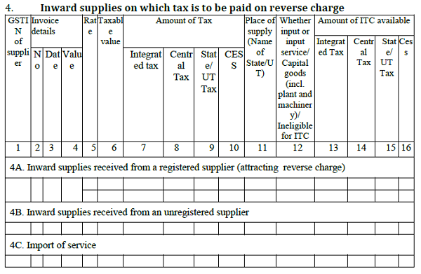 TABLE-4 Inward supplies on which tax is to be paid on reverse charge