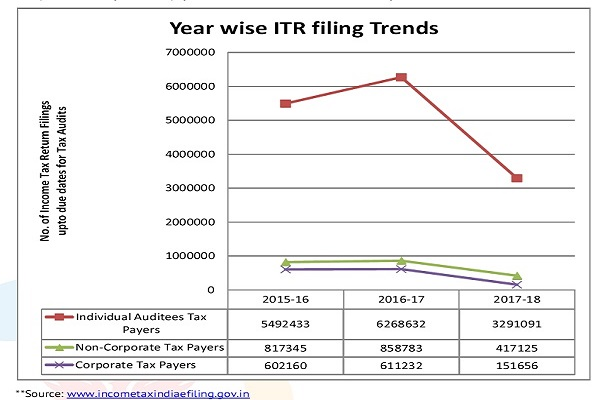 Year wise ITR filing Trends
