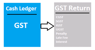 one GST one Tax