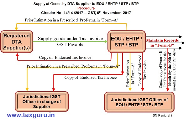 Supply of Goods by DTA Supplier to EOU EHTP STP BTP Procedure