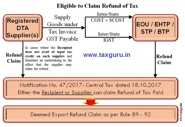Eligible to Claim Refund of Tax