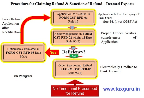 Procedure for Claiming Refund & Sanction of Refund
