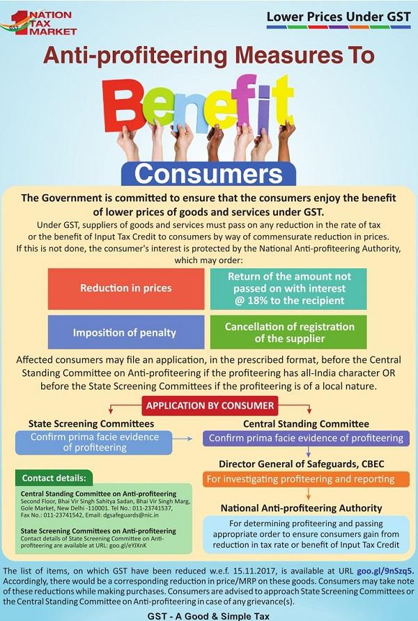 Anti-Profiteering Measures to Benefit Consumer
