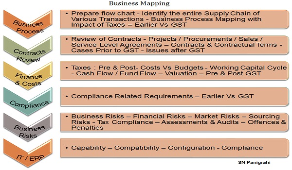 Business and Supply Chain Mapping