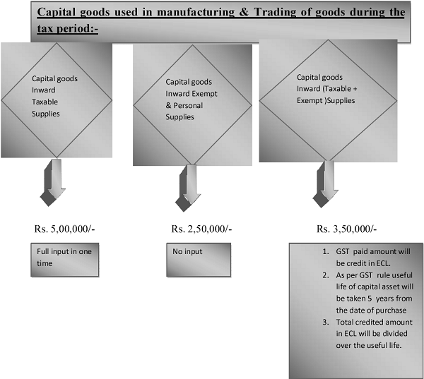 Capital goods used in manufacturing & Trading of goods during the tax period
