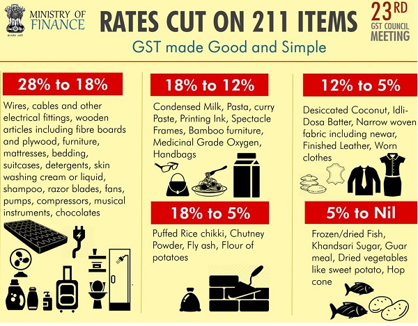 GST Rate Cut on 211 Items