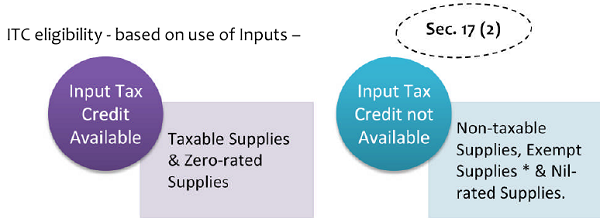 ITC eligibility - based on use of Inputs –