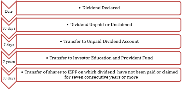 Investor Education and Provident Fund