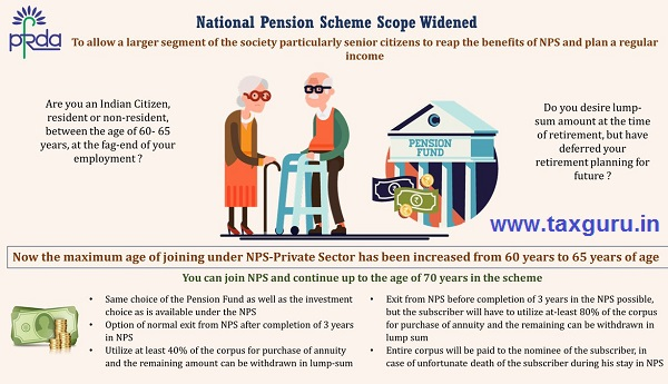 Maximum age of joining NPS increased to 65 years