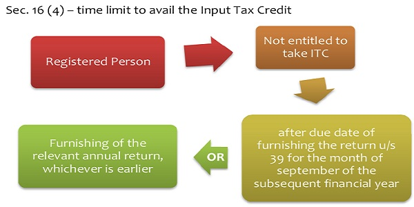 Sec. 16 (4) – time limit to avail the Input Tax Credit