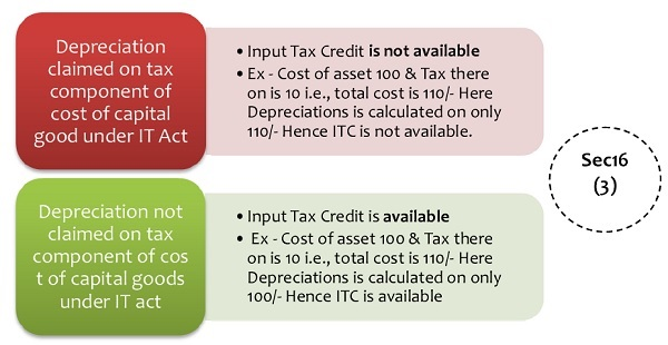 Section 16(3) Input Tax Credit on Capital Goods