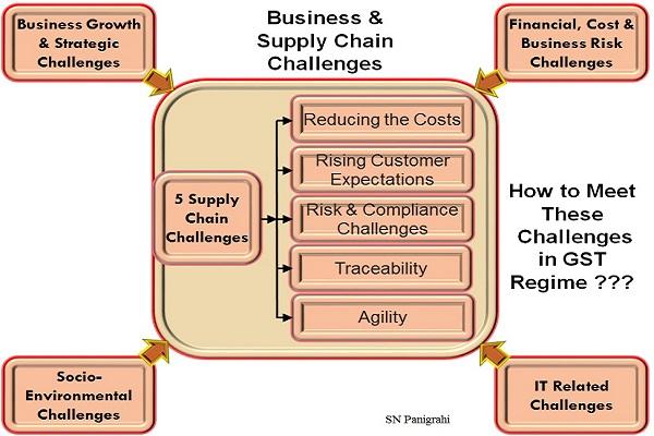 Supply Chain Challenges in GST Regime