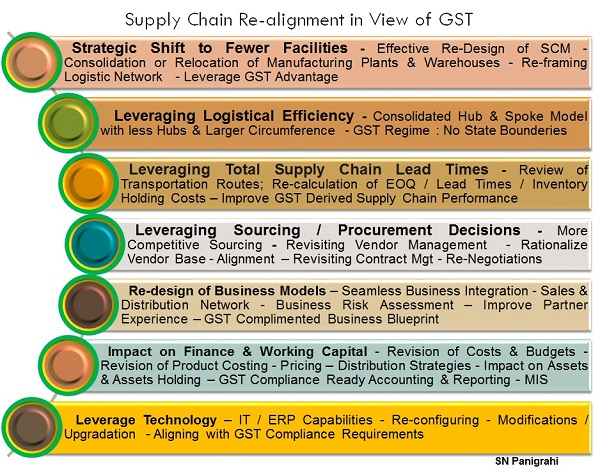 Supply Chain Re-alignment in view of GST