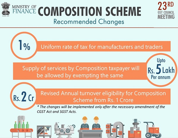 some major changes in the Composition Scheme