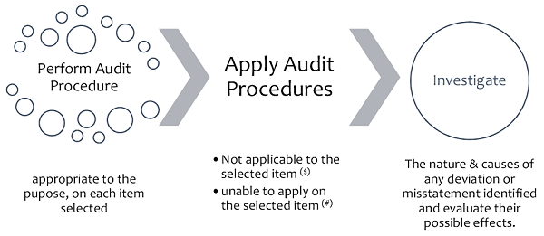 process of auditing auditing vs investigation When accounting process ends, auditing begins, for the purpose of determining the true and fair picture of books of accounts it is an activity of record keeping and preparation & presentation of the financial statement.