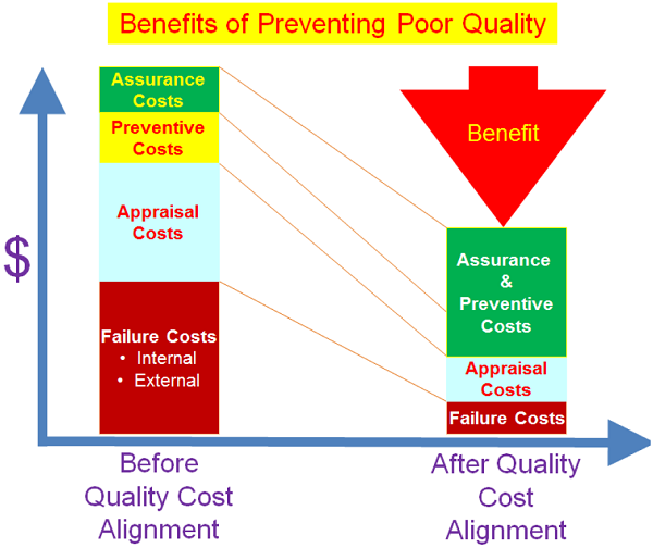 Cost Of Backyard Fence: Cost Of Quality