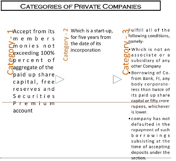 Categories of Private Companies