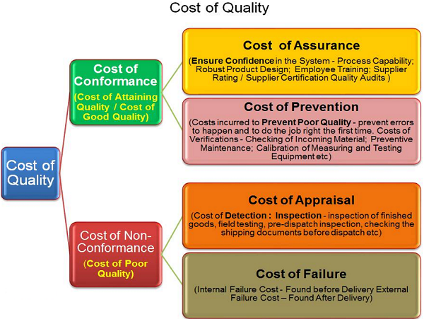 cost of poor quality in banking