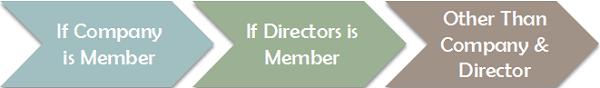Deposit from Members