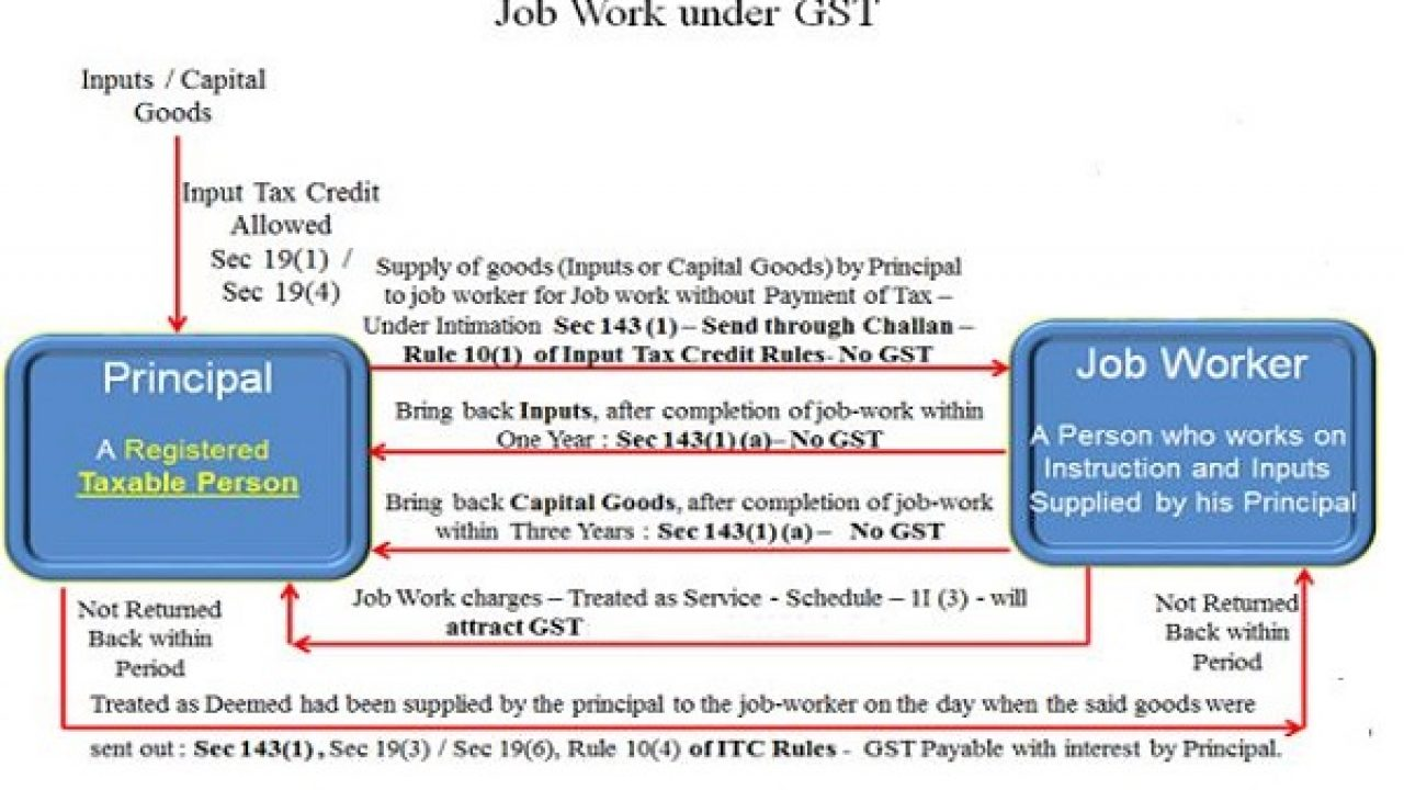 Job-work Procedure in GST (Practical Way ) | TaxGuru