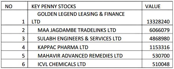 kushal tradelink pvt ltd share price