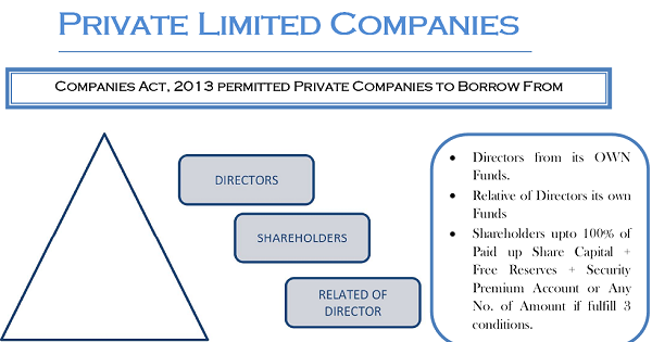 Unsecured Loan Definition >> Permissible Deposits – Private Companies -Companies Act, 2013