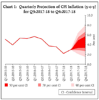 Quarterly Projection of CPI Inflation